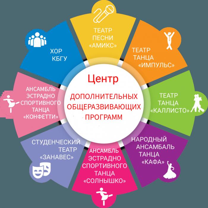 Центр дополнительных общеразвивающих программ