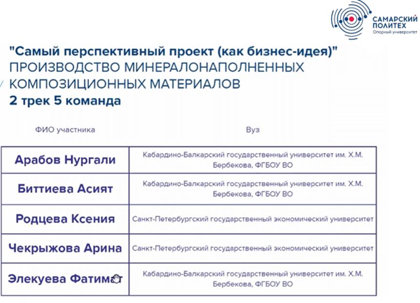 """""""Самый перспективный проект"""" – у студентов КБГУ"""